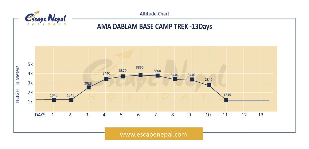 AMA DABLAM BASE CAMP TREK altitude map