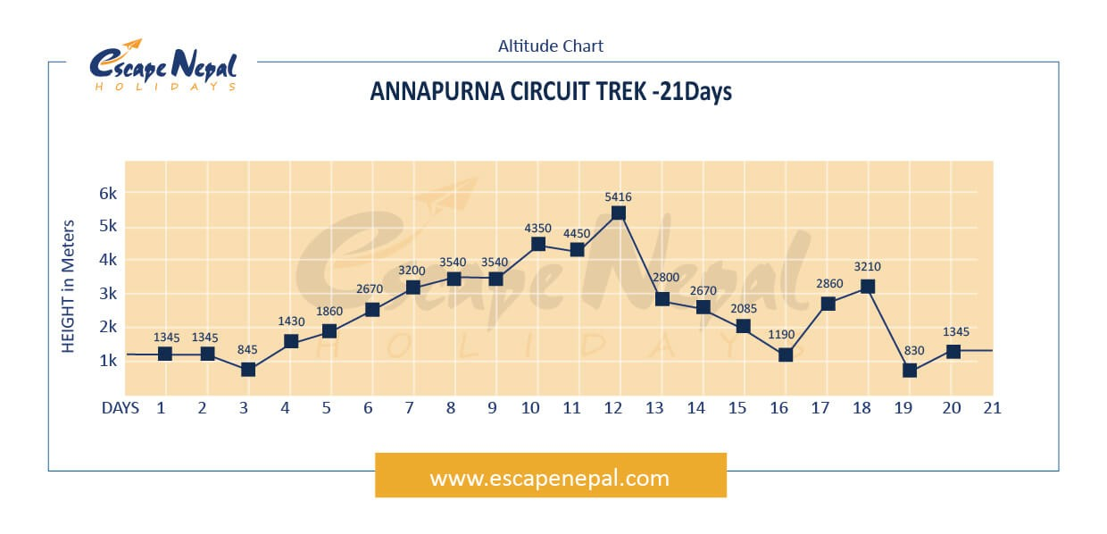 Annapurna Circuit Trek altitude map