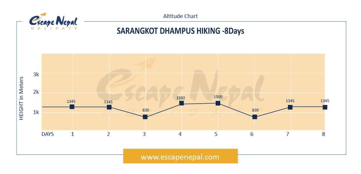 Dhampus Sarangkot Trek altitude map