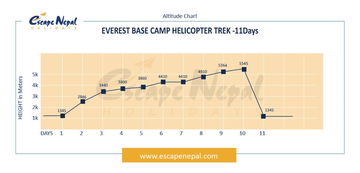 EVEREST BASE CAMP TREK & RETURN BY HELICOPTER altitude map