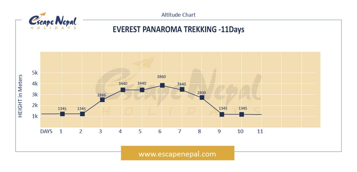 EVEREST PANORAMA TREK altitude map