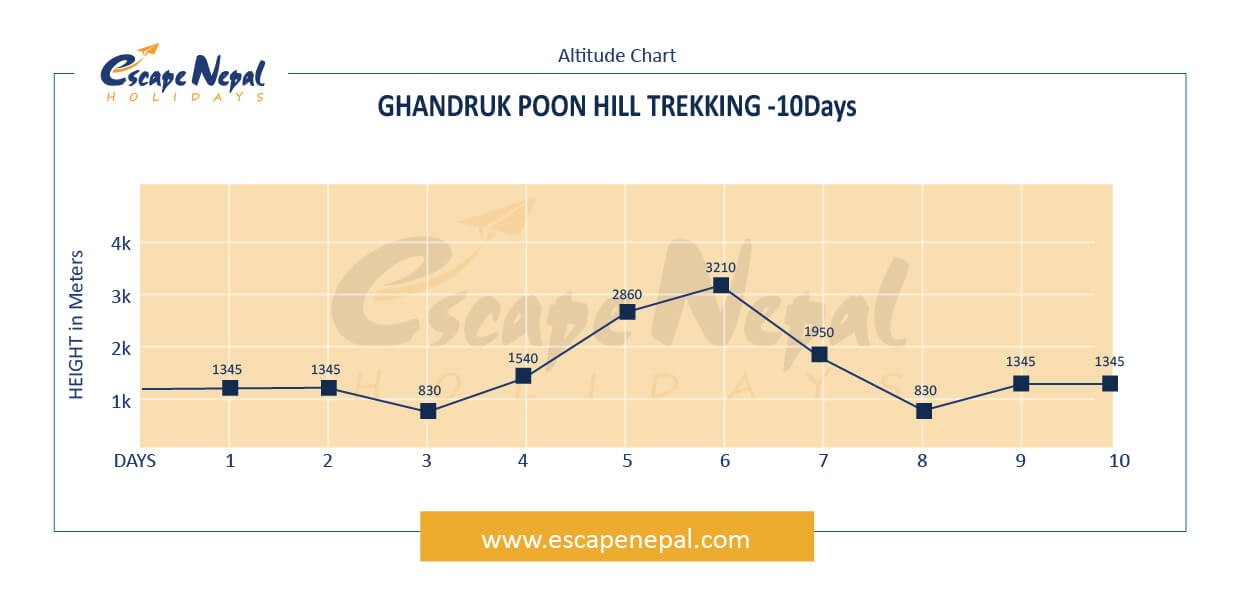 Ghorepani Poon Hill Trek altitude map