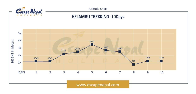HELAMBU TREKKING altitude map