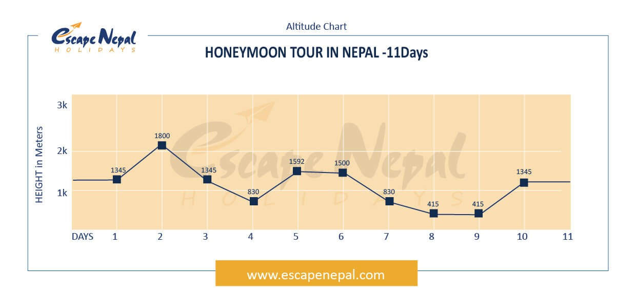 HONEYMOON IN NEPAL altitude map