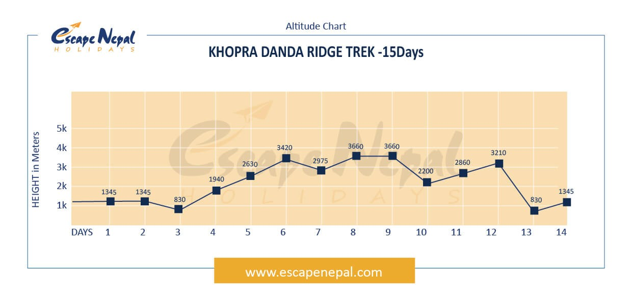 KHOPRA RIDGE TREK altitude map
