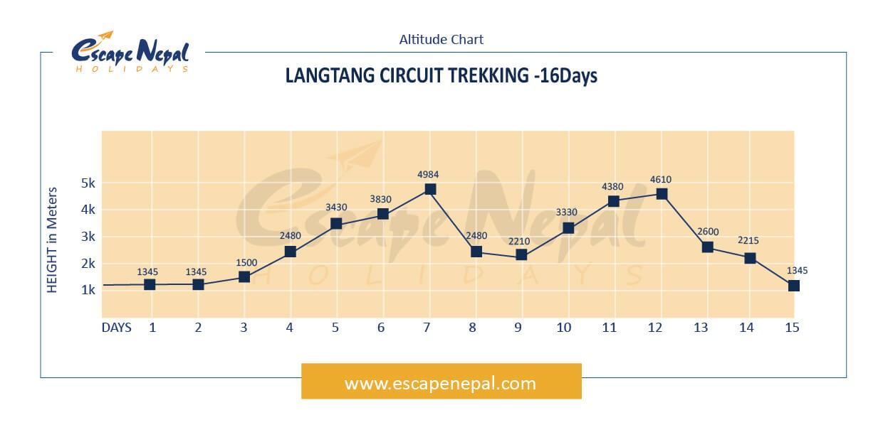 Langtang Circuit Trek altitude map