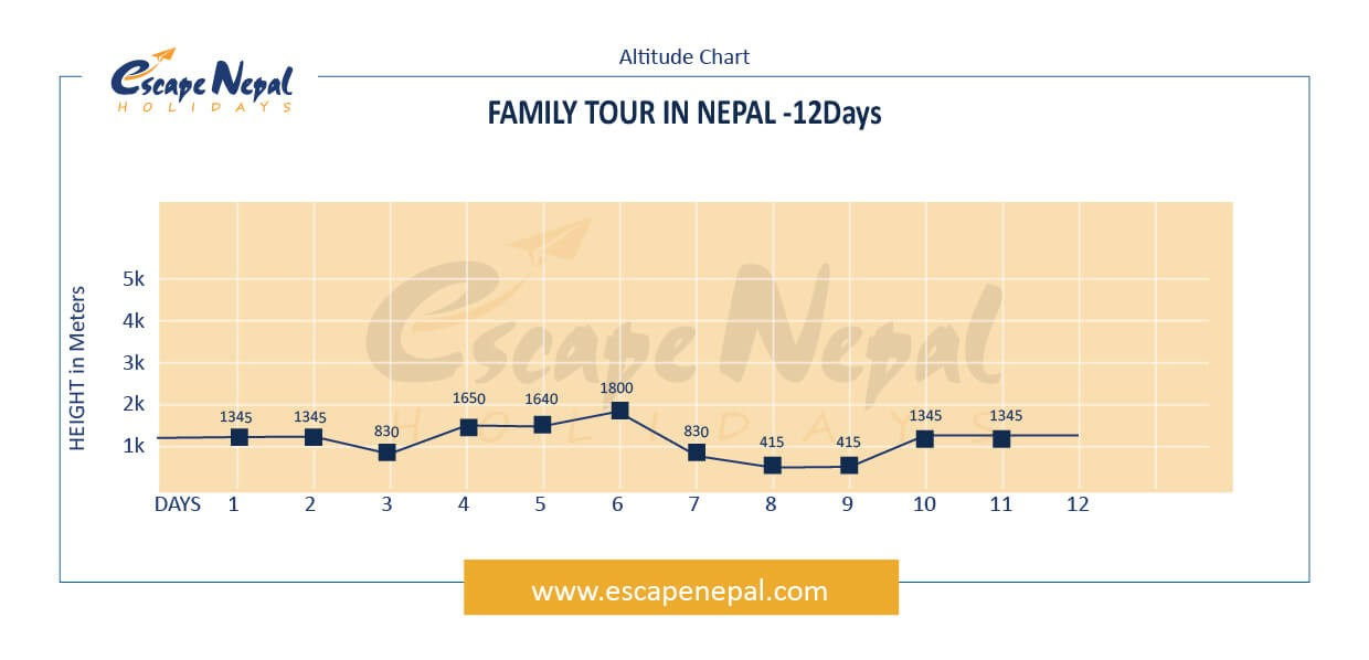 FAMILY ADVENTURE NEPAL altitude map