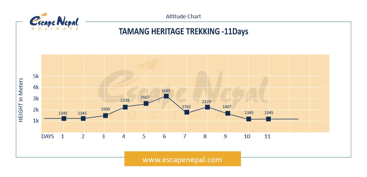 TAMANG HERITAGE TRAIL altitude map